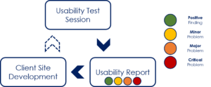 Usability Process Diagram of single iteration